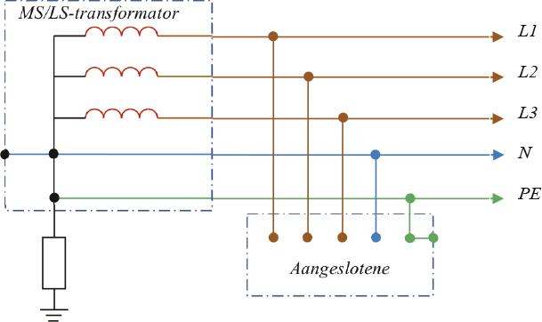 Punt en figuur handel stelsel